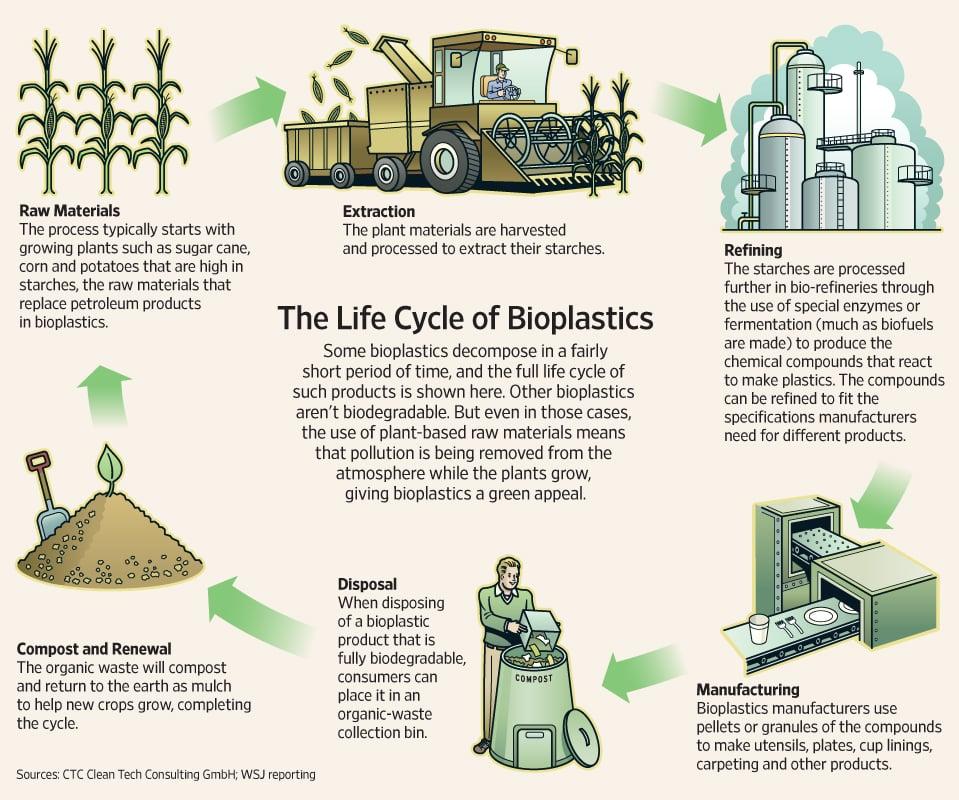 New Bioplastic plant integrates breakthrough Biotech innovations
