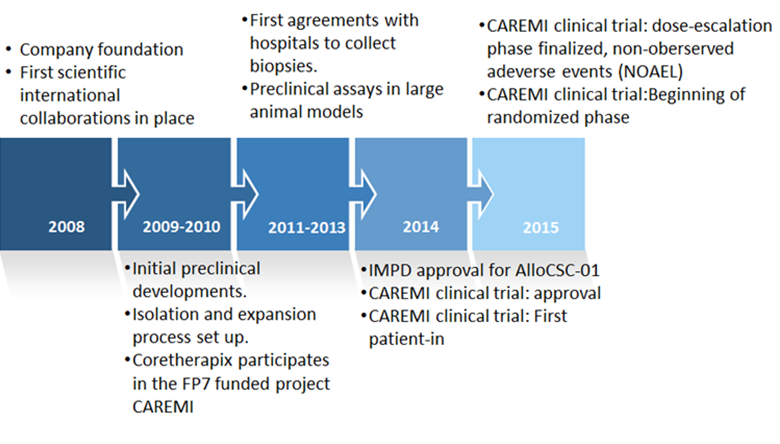 Coretherapix timeline for CAREMI Project (Source: Coretherapix)