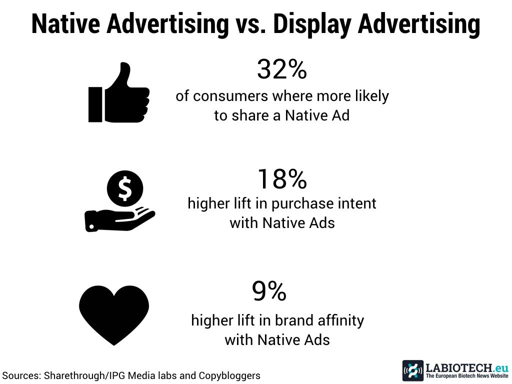 Native advertising display ad biotech
