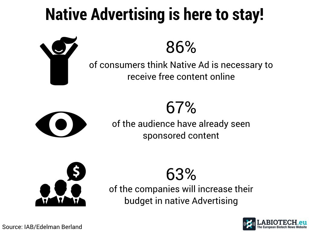 Native advertising figure biotech