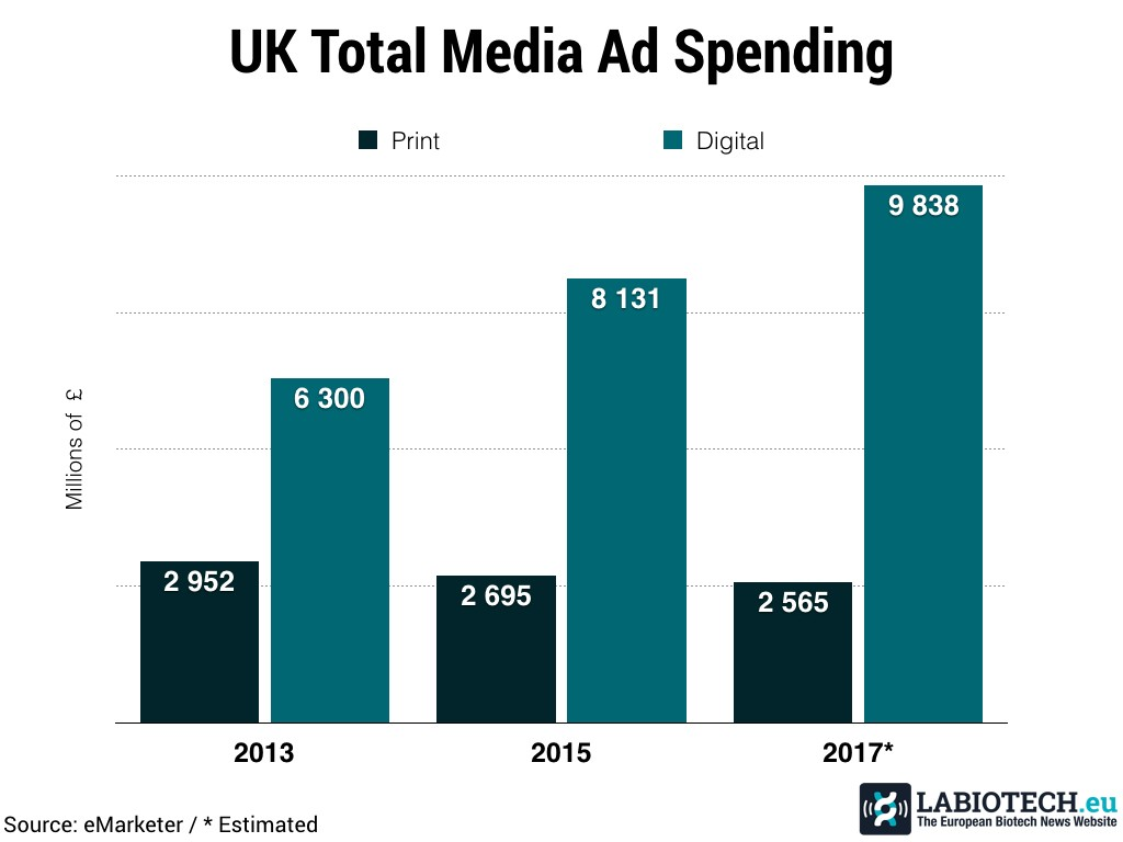 Ad Spending Media Biotech