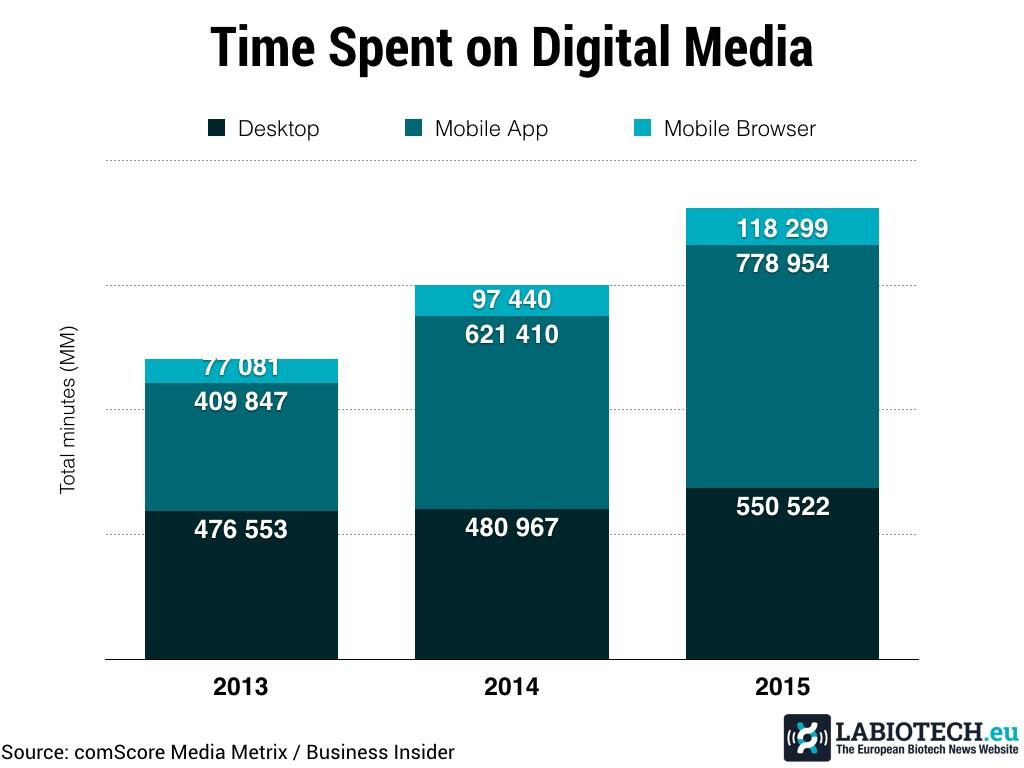 Time on media Biotech