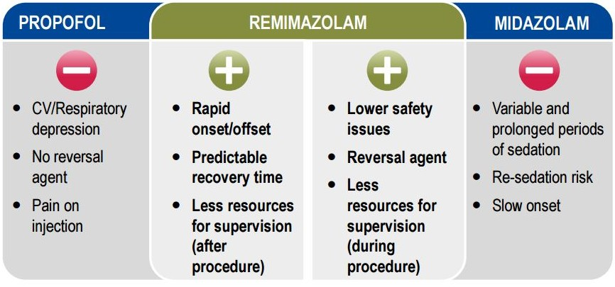 Remimazolam_Paion_benzodiazepines_phase_III_colonoscopy_sedative_anesthetic_recruitment