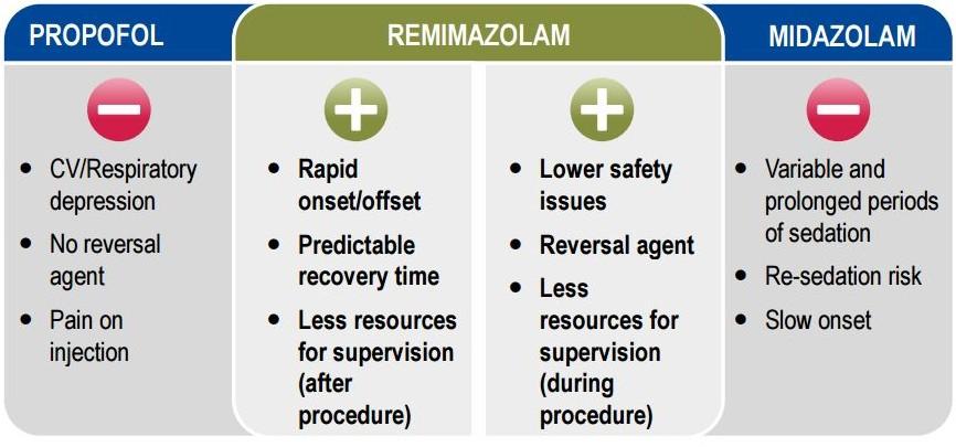 Remimazolam_Paion_benzodiazepines_phase_III_colonoscopy_sedative_anesthetic_recruitment