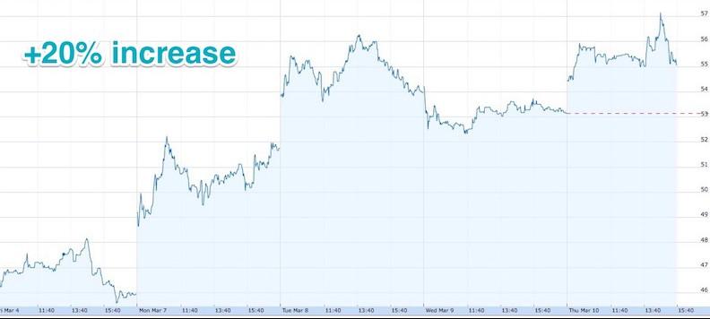 dbv stock price