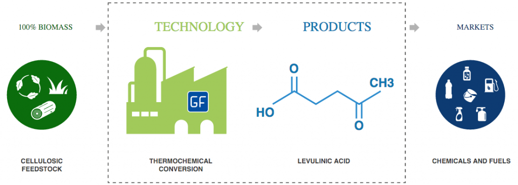 levulinic_acid_gfbiochemicals_segetis_petroleum_greentech