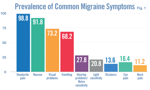migraines_headache_symptoms_biotech_therapy