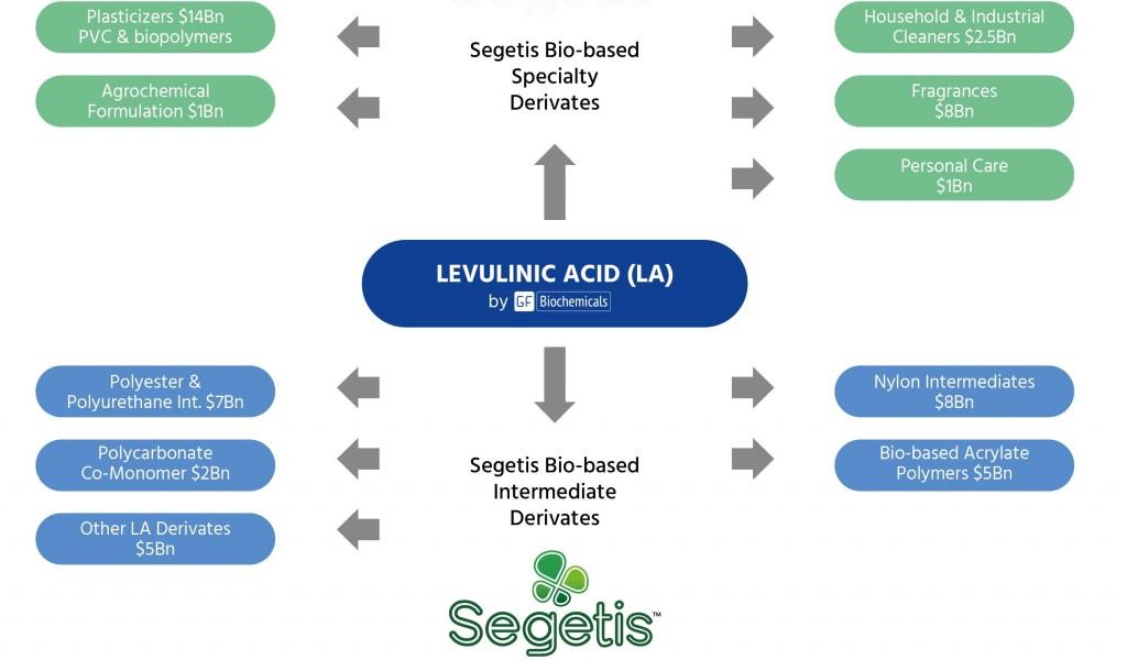 segetis_gfbiochemicals_petroleum_levulinic_acid_greentech
