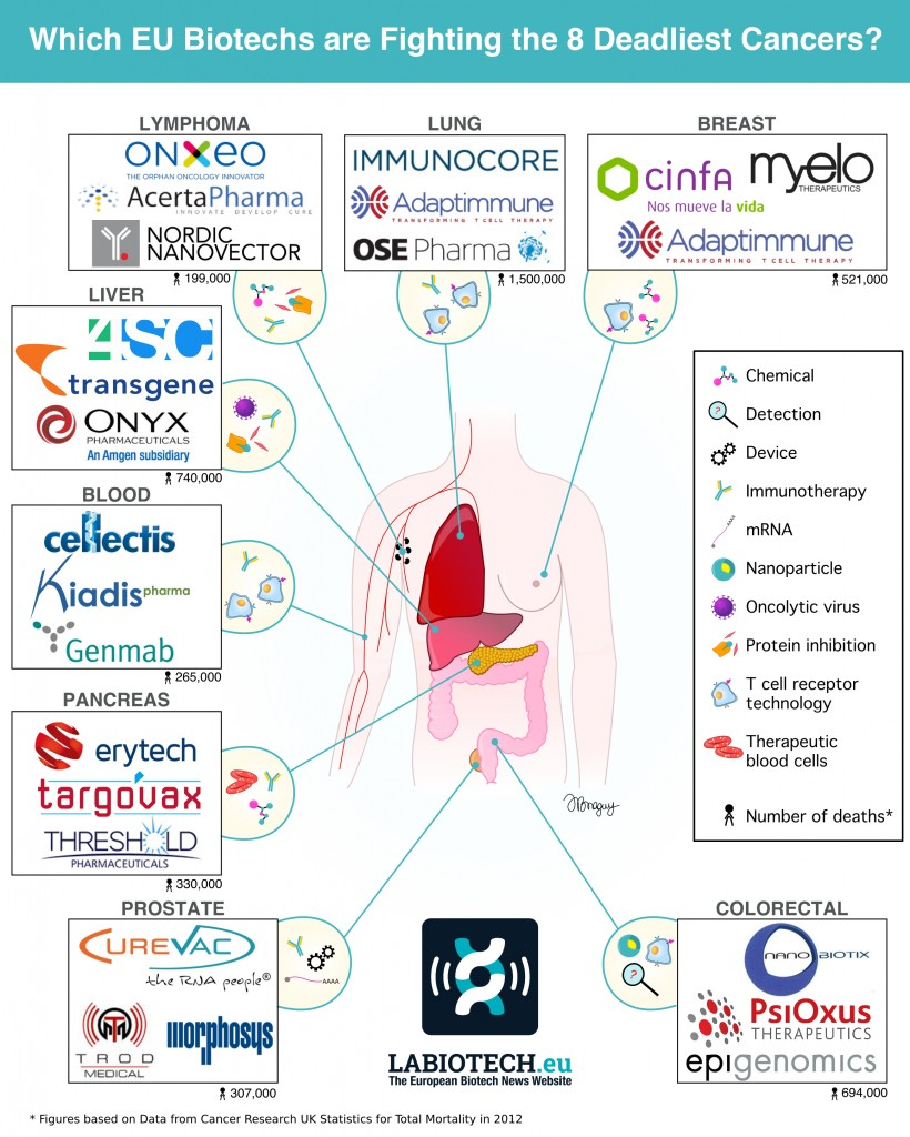 top_can_biotech_8_immunoncology_europe_infographic