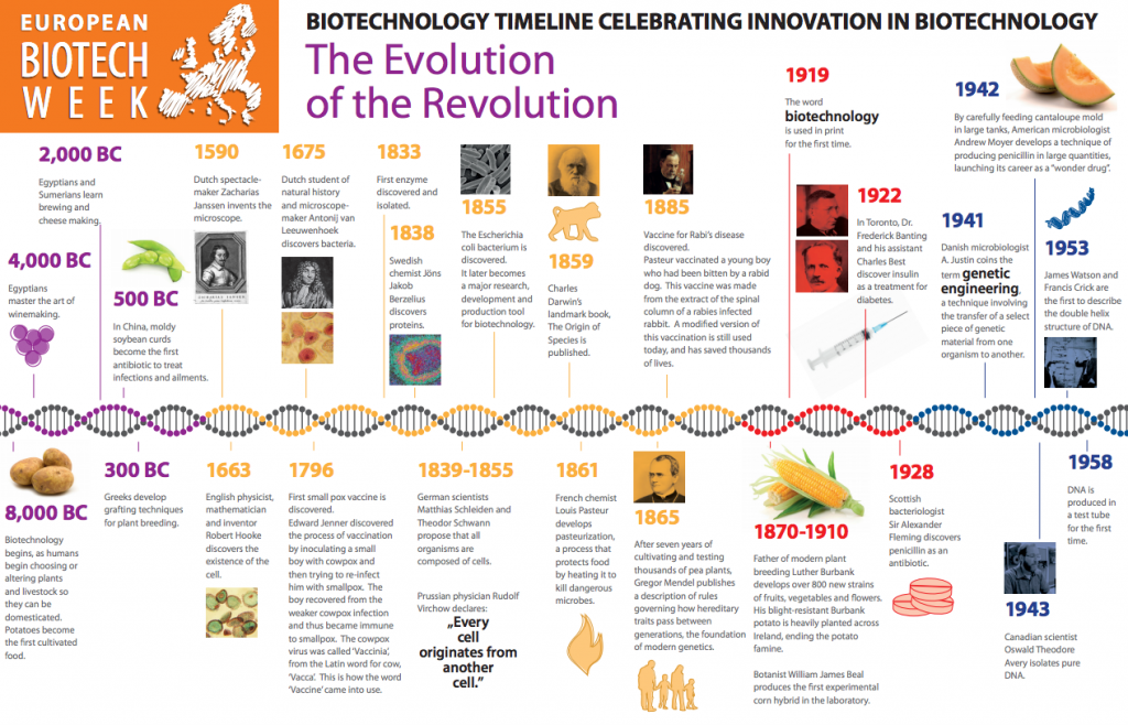 europa_biotech_history_biotechnology_timeline_nathalie_moll