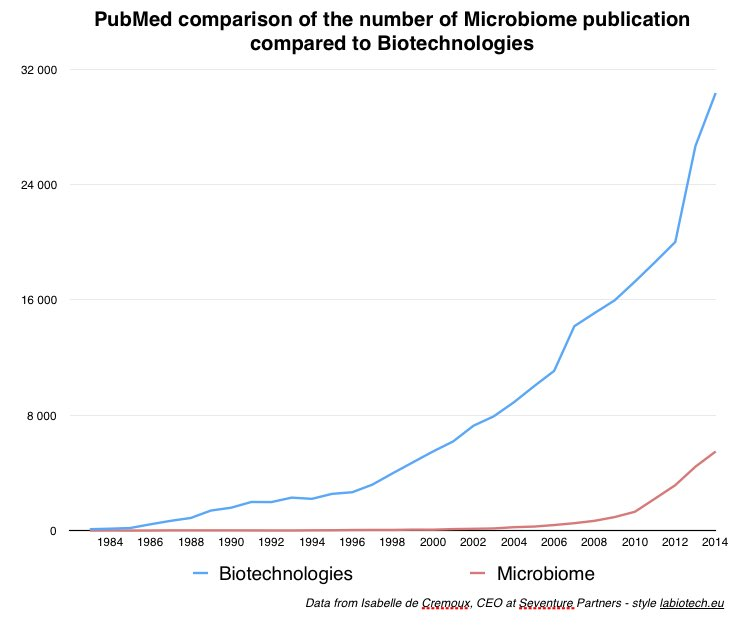graph_microbiome_pubmed
