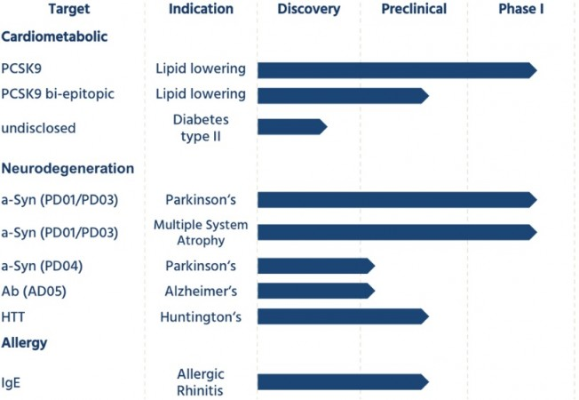 affiris_pipeline_cardiometabolic_neurodegenerative_vaccines