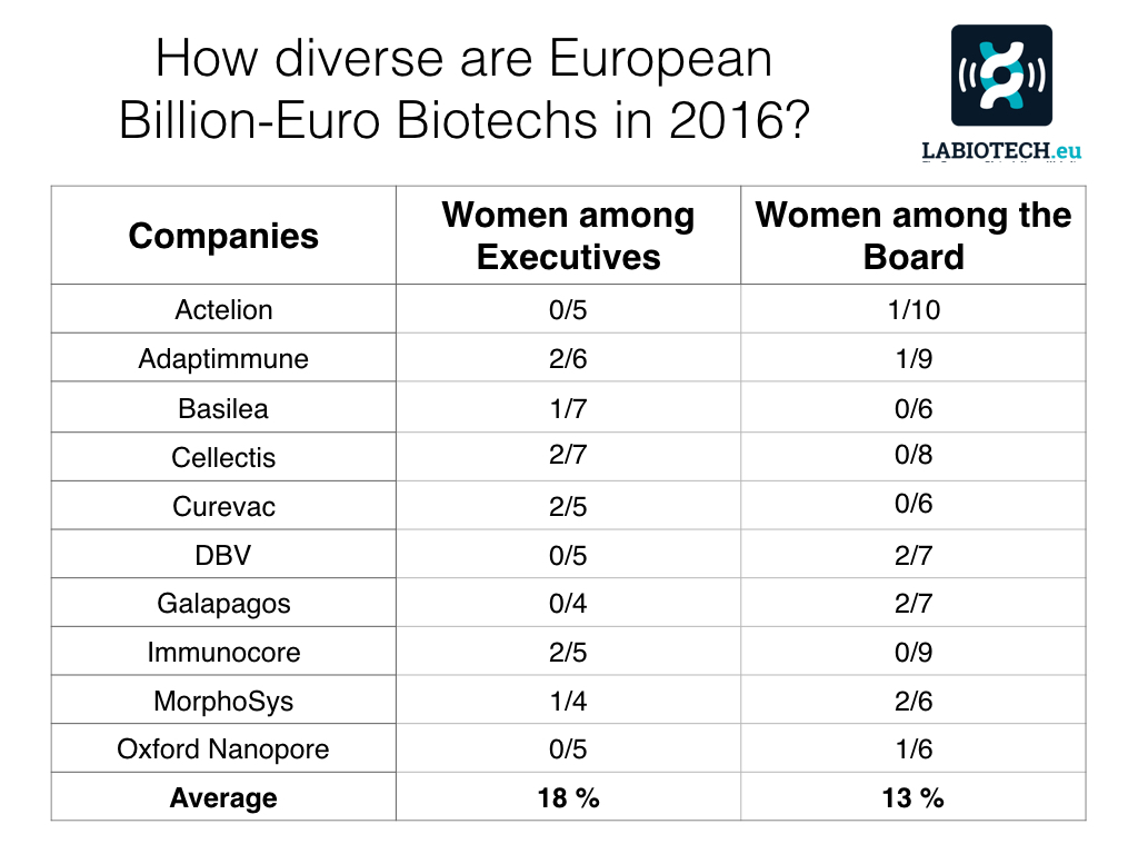 billion-euro-biotechs-diversity_2016_2