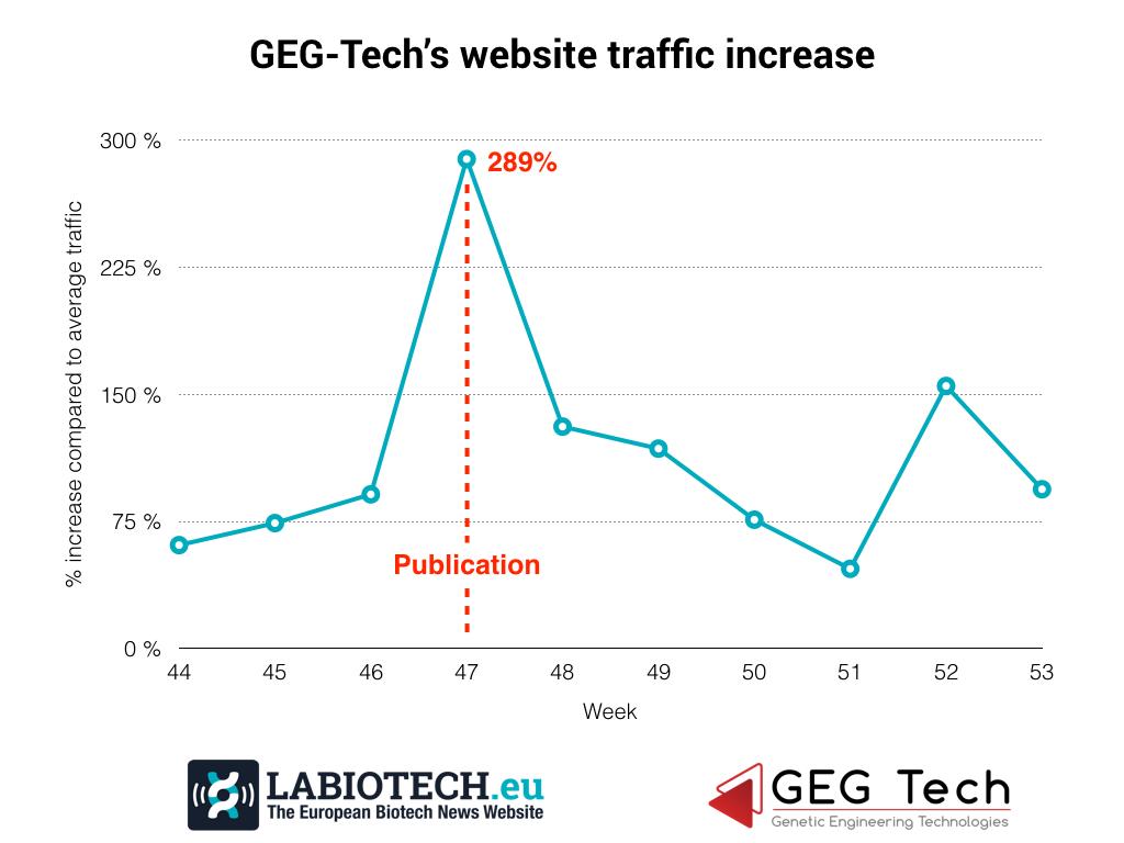 Case Study Online GEG-Tech Labiotech