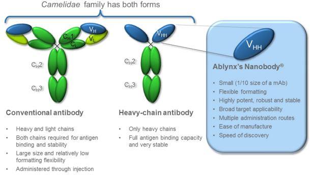 ablynx nanobody rheumatoid arthritis abbvie