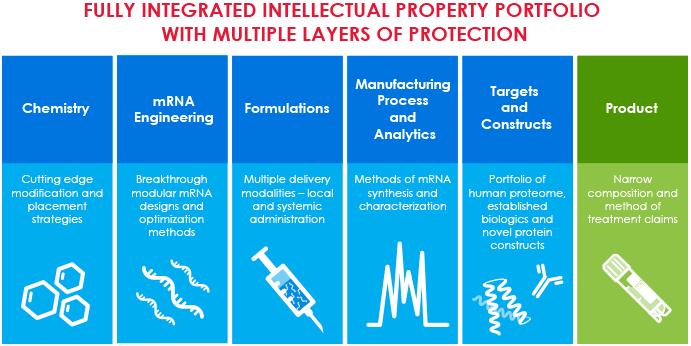 moderna intellectual property mrna therapies