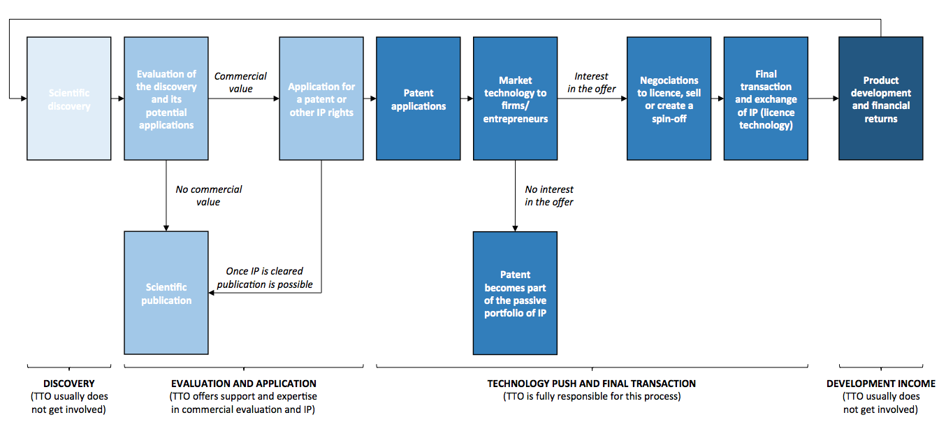 tech transfer process