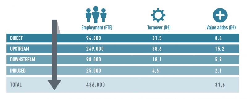 Figure 1. Employment created by the Biotech Industry.