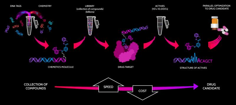 Nuevolution Chemetics drug screening platform