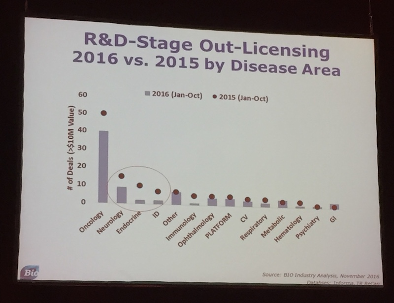 Neurology, Endocrine Diseases and Immuno-oncology are areas that have been particularly hard hit in terms of licensing deals.