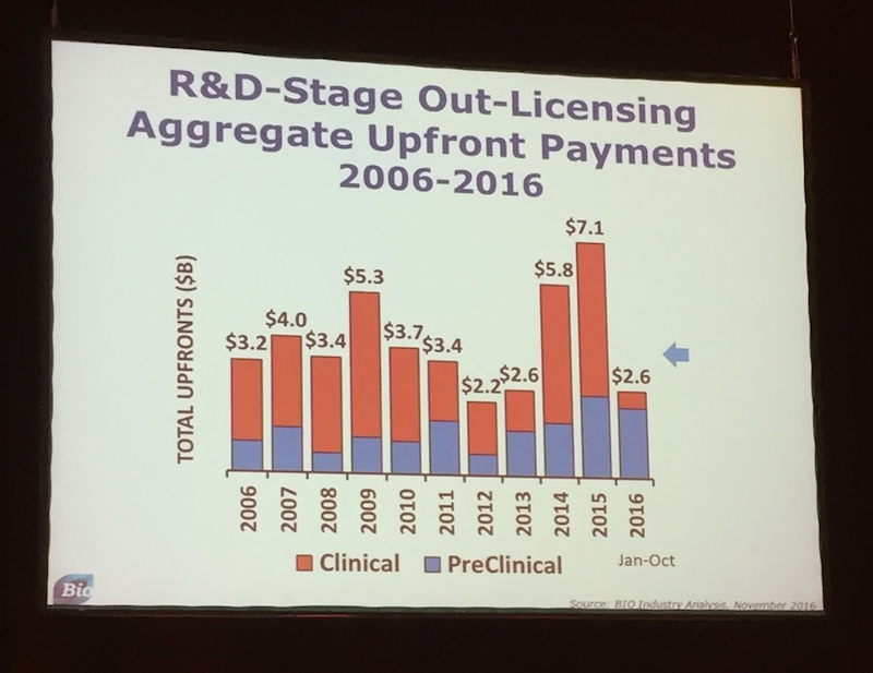 Preclinical out-licensing upfront payments have held steady this year.