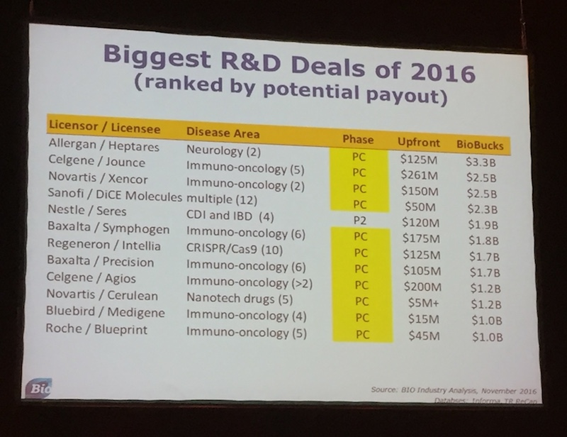 Most of the biggest deals this year were in the preclinical stage.