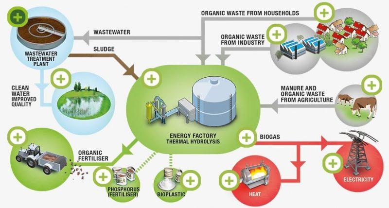 organic-waste-biorefinery-billund-denmark