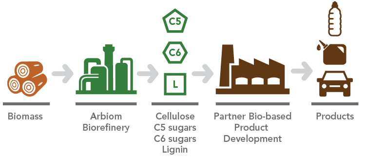wood-biorefinery-arbiom-deinove-biobased