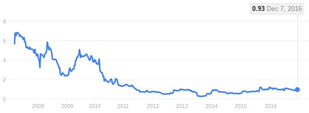 TiGenix stock