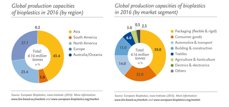 biobased-bioplastics-market-data-2016