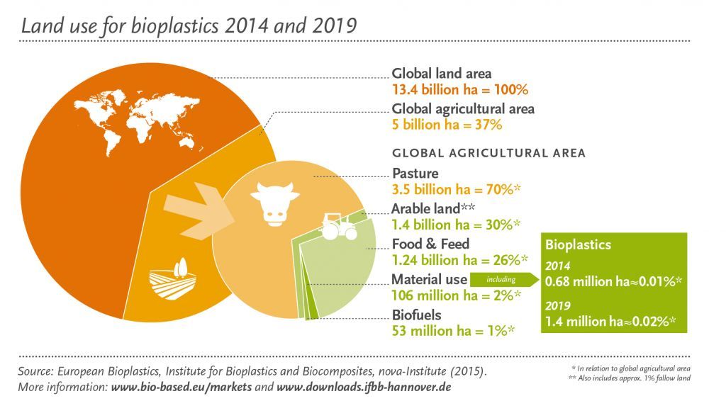 bioplastics-land-use-food-vs-fuel