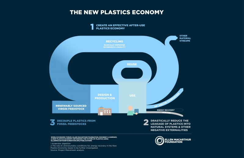 plastics-bioplastics-circular-economy