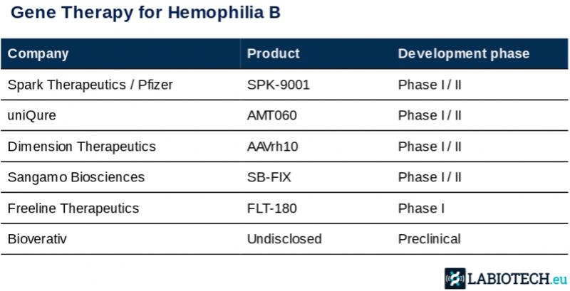 uniqure gene therapy hemophilia b