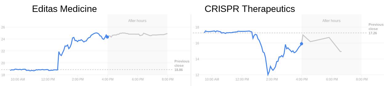 CRISPR stock