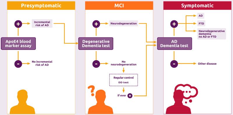 Biocross alzheimers diagnostics Spain - Edited