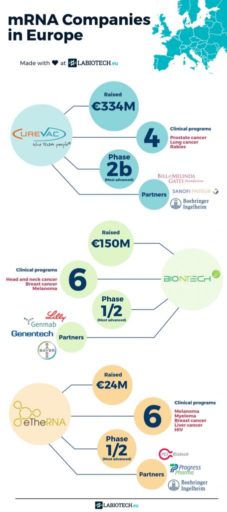 Infographic mRNA Companies in Europe Labiotech