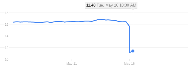 AB Science's stock in the past 5 days