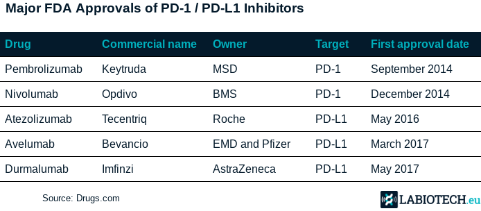 PD-1 PD-L1 FDA approval immune checkpoint inhibitors