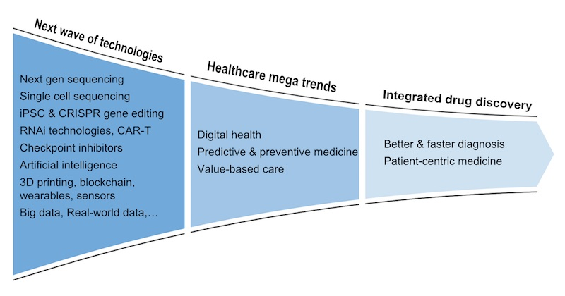 biotech industry technology trends