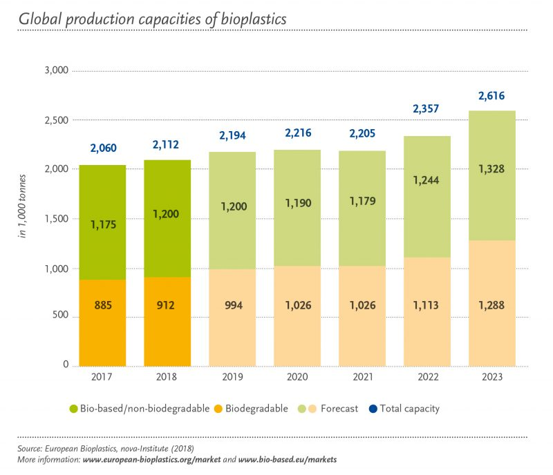 Bioplastic global production capacity 2017-2023