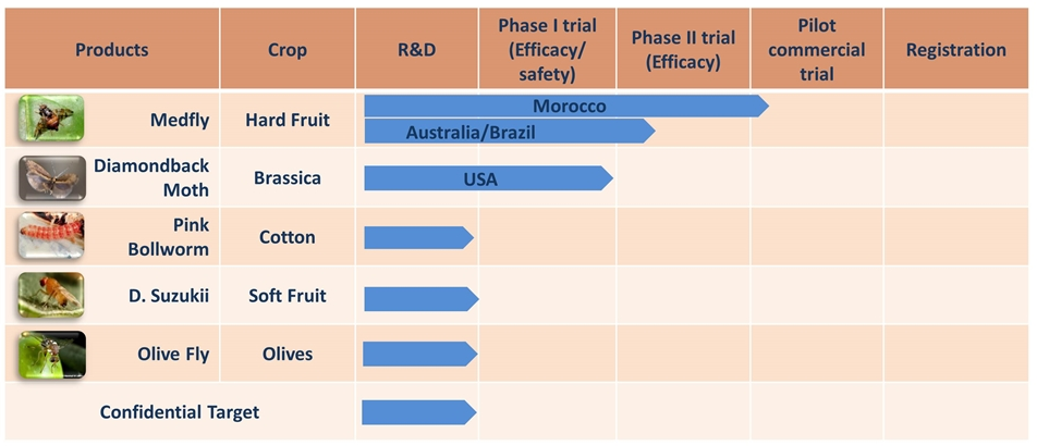 oxitec agricultural pests pipeline