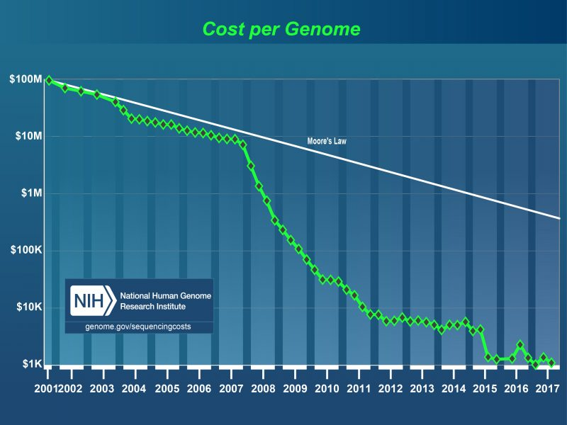 Genome sequencing - Cost per genome sequenced