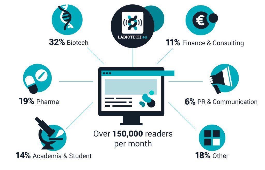 sectors-biotech-pharma-academia-communication-investor
