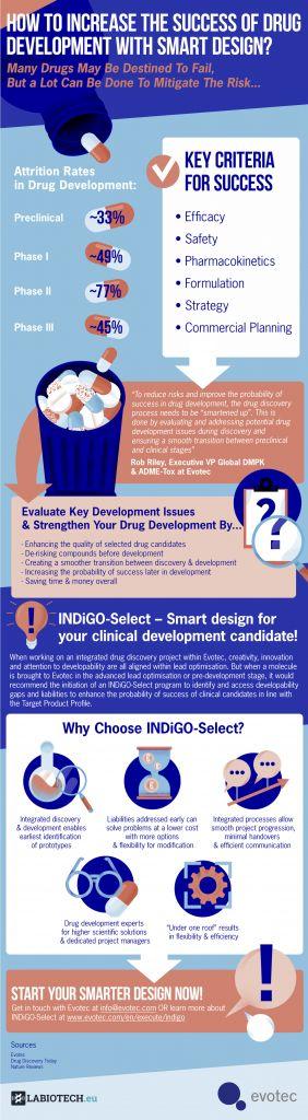 Evotec, drug development, Biotech, smart drug design, smart design